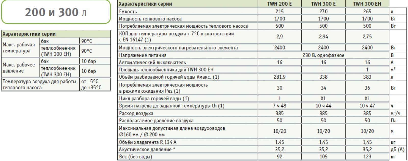 teplovye_nasosy_dedietrich_kaliko_twh2
