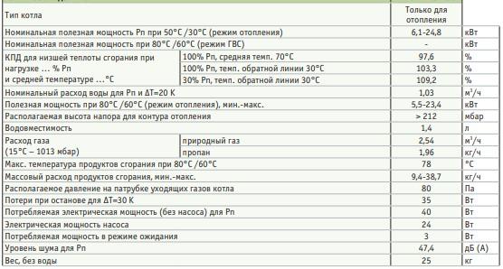 de dietrich naneo pmc-24Plus