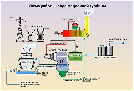 kondensacionnaia-turbina