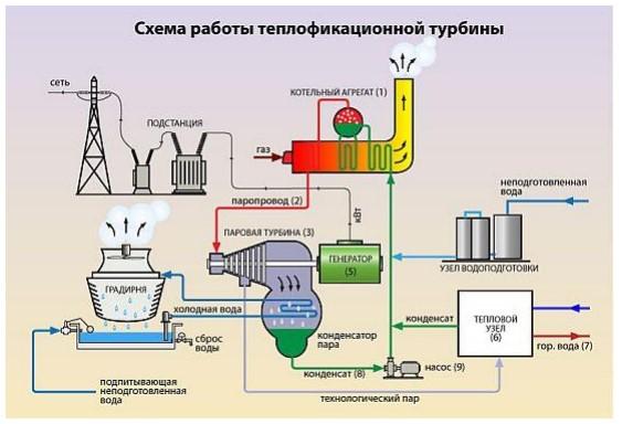 teplofikacionnaia-turbina